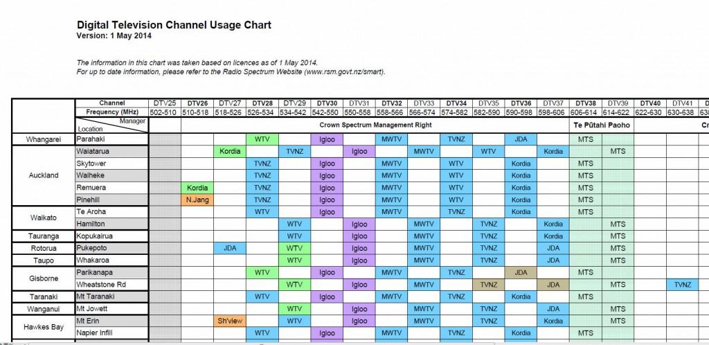 digital-tv-channel-usage-chart